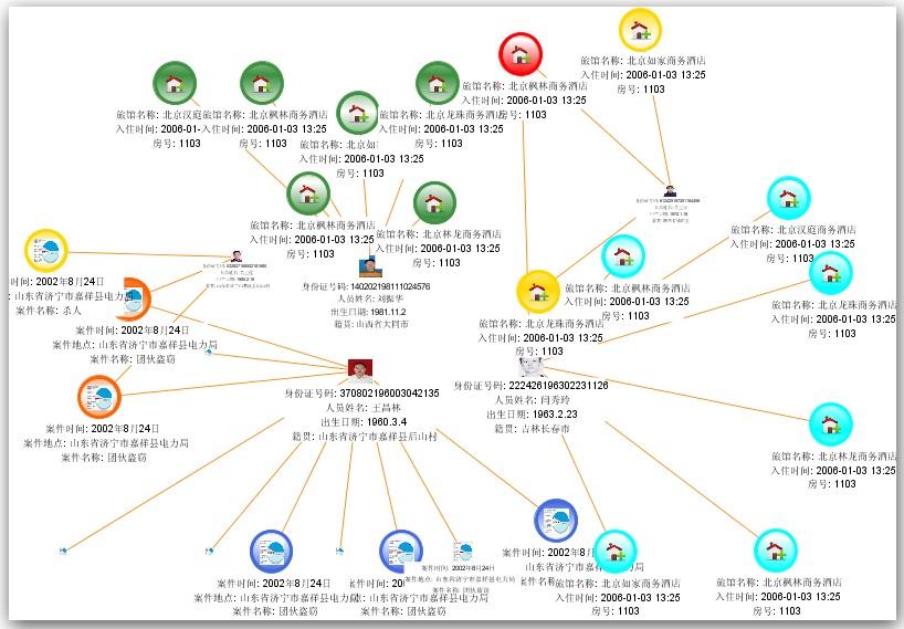 供应可视化分析网络版-北京中思安科技有限公司