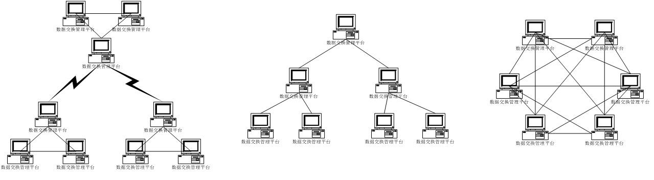 产品在逻辑上支持多种网络拓扑方式:网状结构